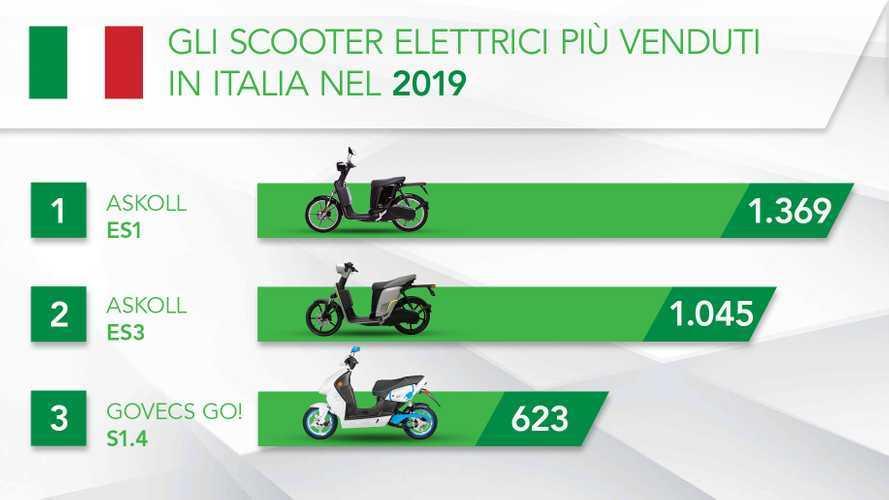 Scooter elettrici, la classifica dei più venduti in Italia nel 2019
