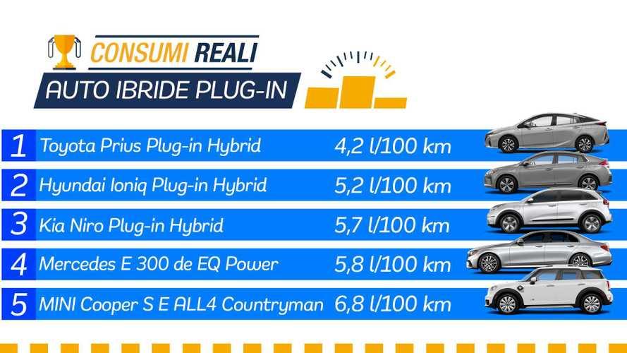 Auto ibride plug-in, i consumi reali con la batteria scarica