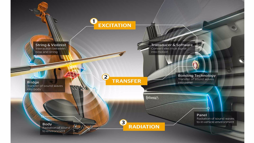 Continental hoparlörsüz ses sistemi