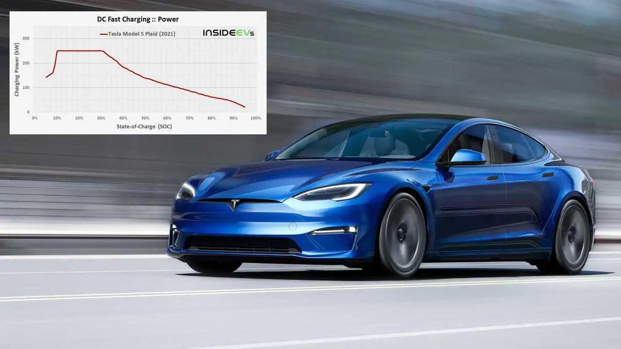 Tesla Model S Plaid in der Schnelllade-Analyse