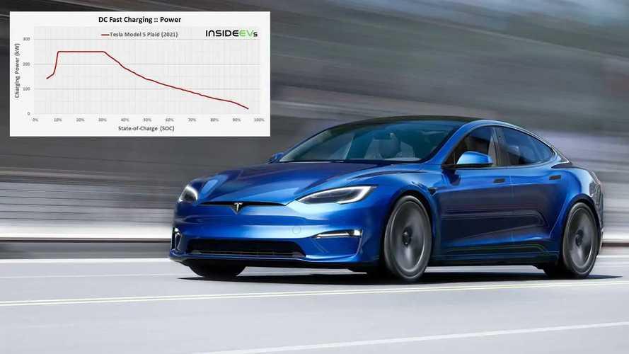 Tesla Model S Plaid: Wie schnell lädt er am Supercharger V3?