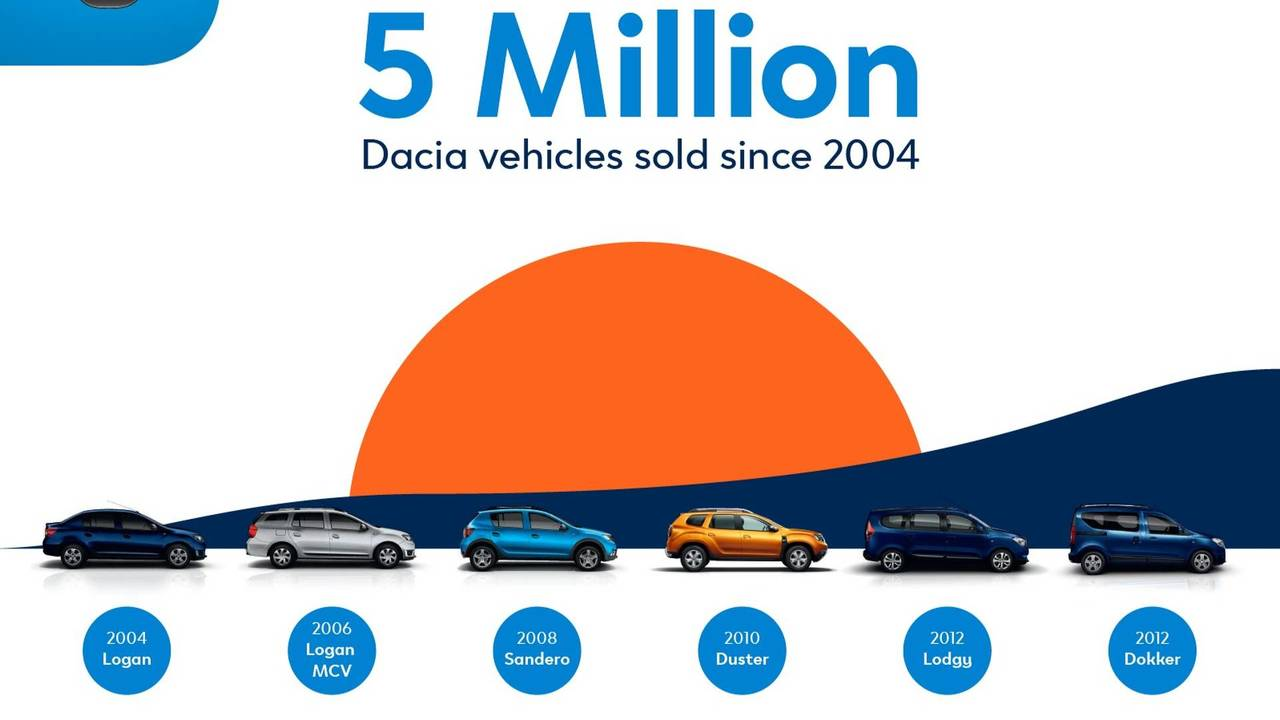 Dacia production