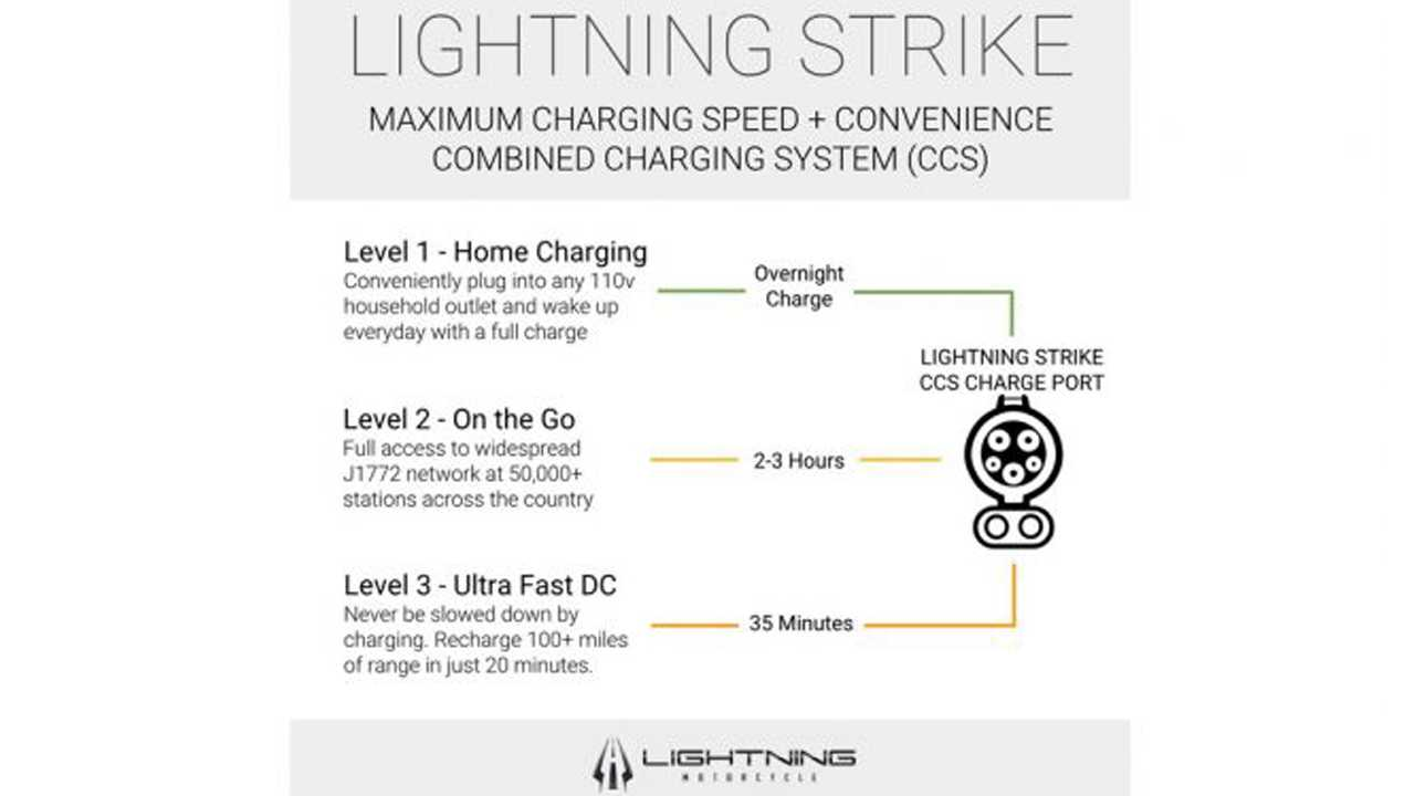 Lightning Strike charging options