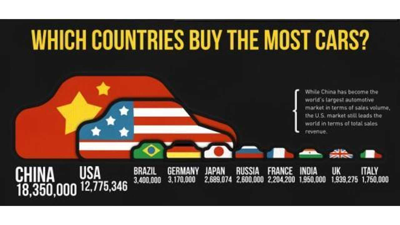 Cars by Country 2011