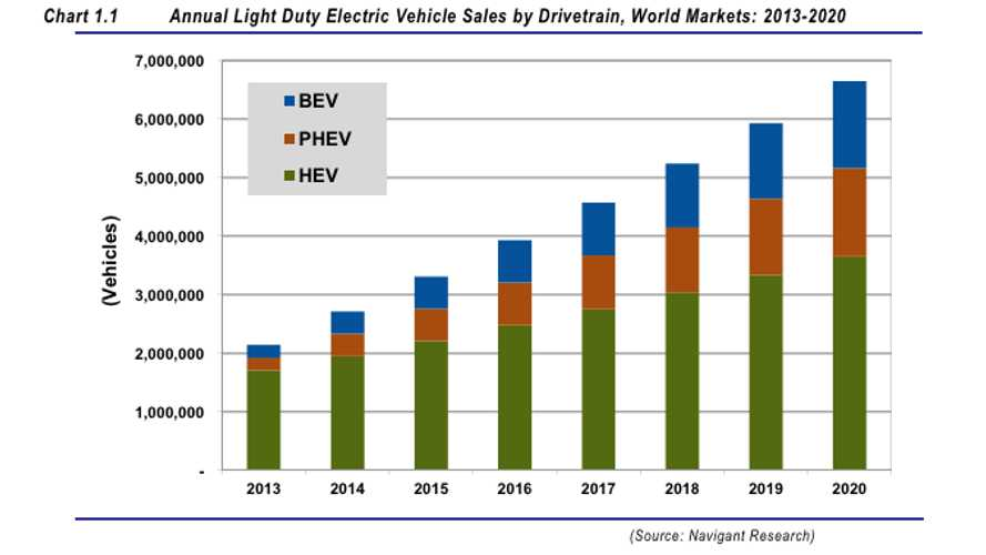 By 2020, Electrified Vehicles Will Take 7% of the Global Automotive Market