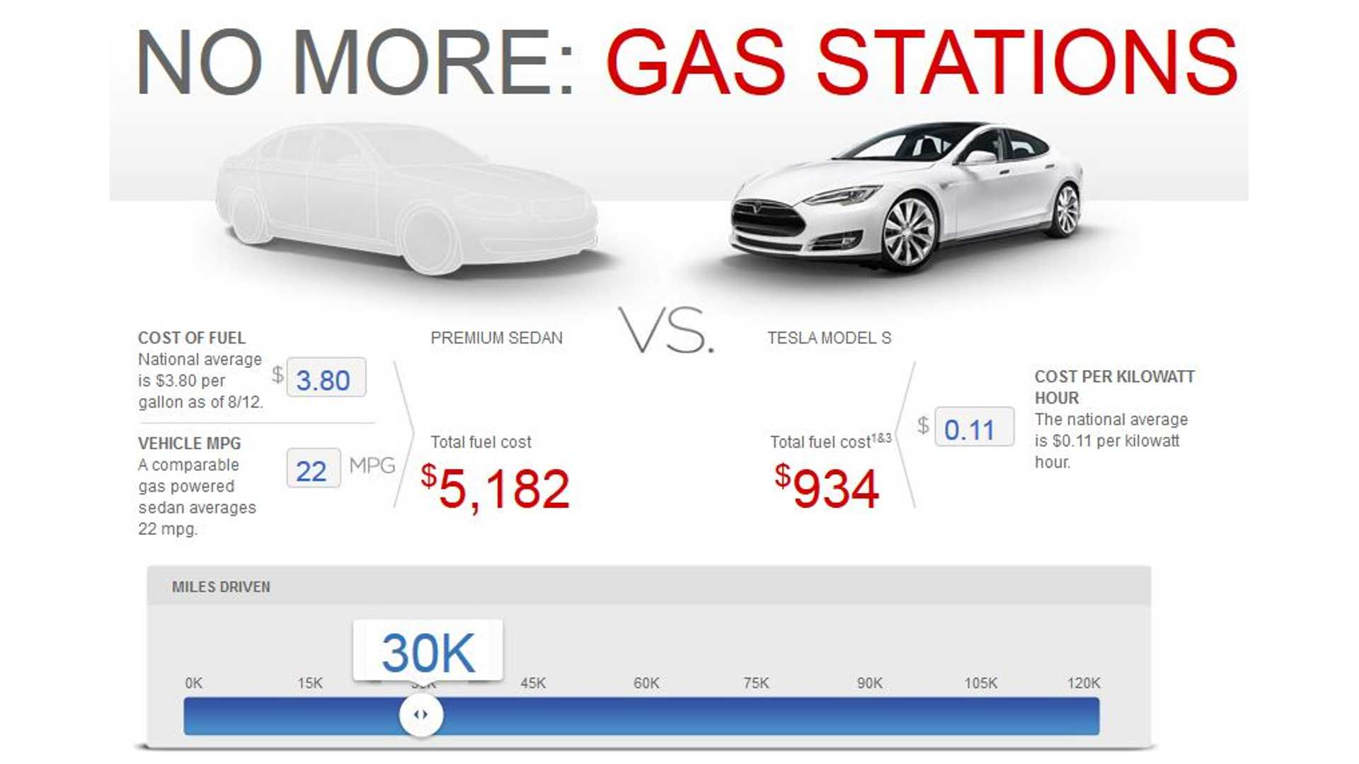Of Course It S Er To Fuel A Tesla Model Compared Gas Premium Sedan But By How Much