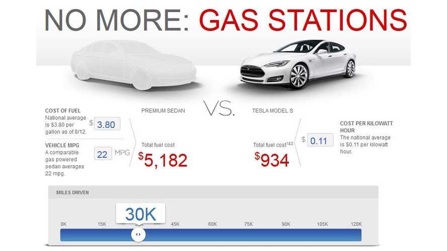 "Of Course It's Cheaper to ""Fuel"" a Tesla Model S Compared to a Gas Premium Sedan...But by How Much?"