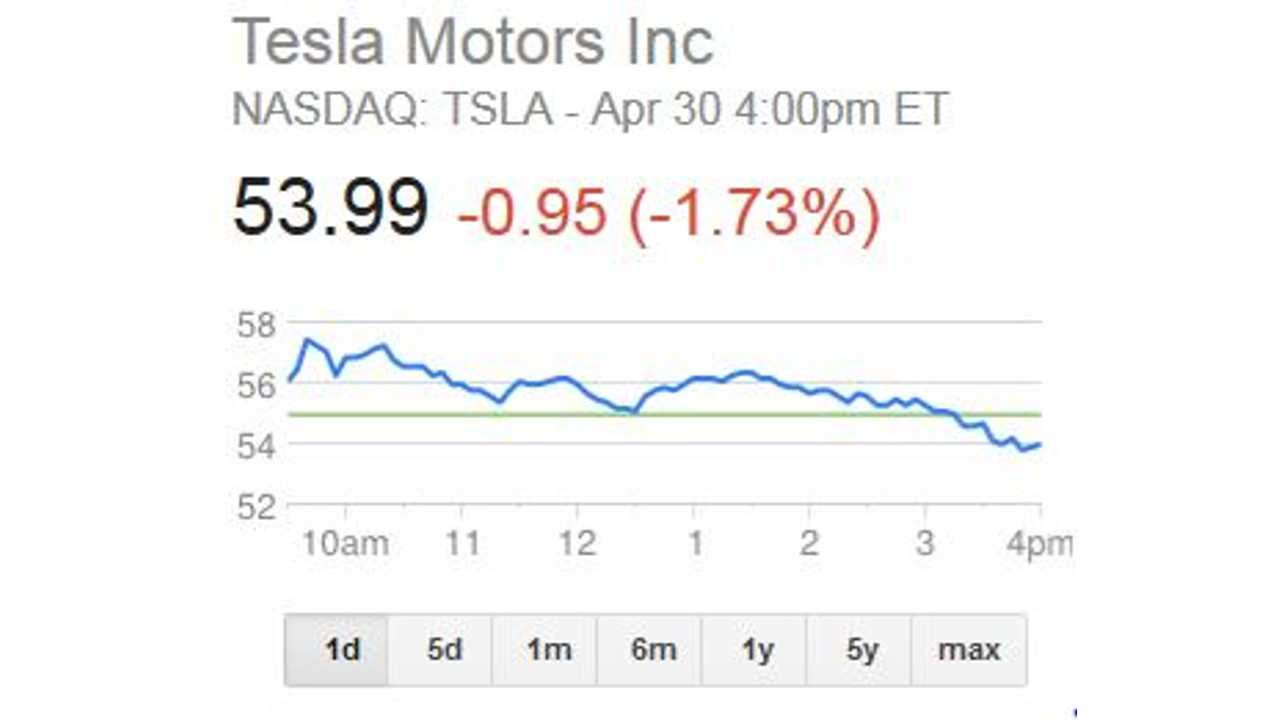 Tesla Motors Stock Prices to Hit $200 in 5 Years?