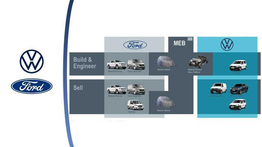 Ford e Volkswagen é ufficiale il nuovo Amarok sarà un Ranger