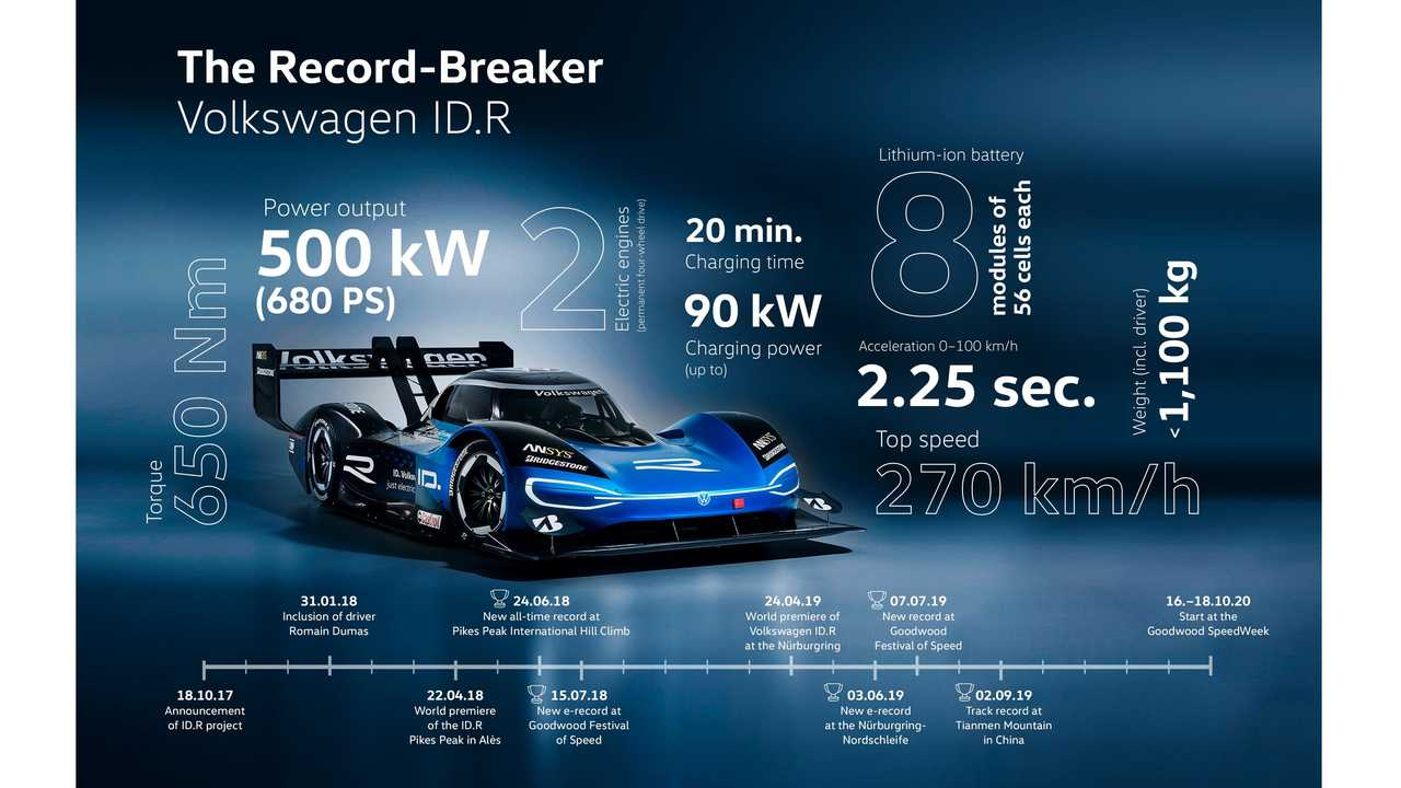 Volkswagen ID.R at the 2019 Goodwood Festival of Speed