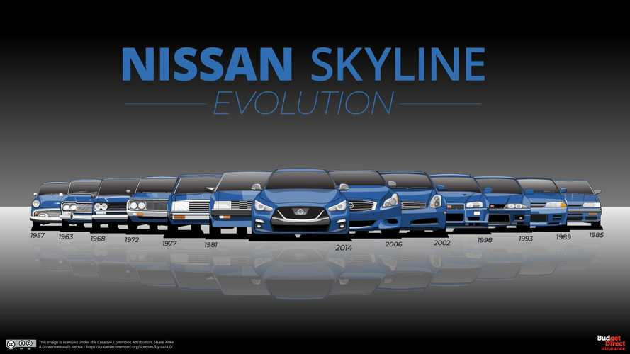 13 Generations Of Nissan Skyline Reveal Godzilla's Evolution