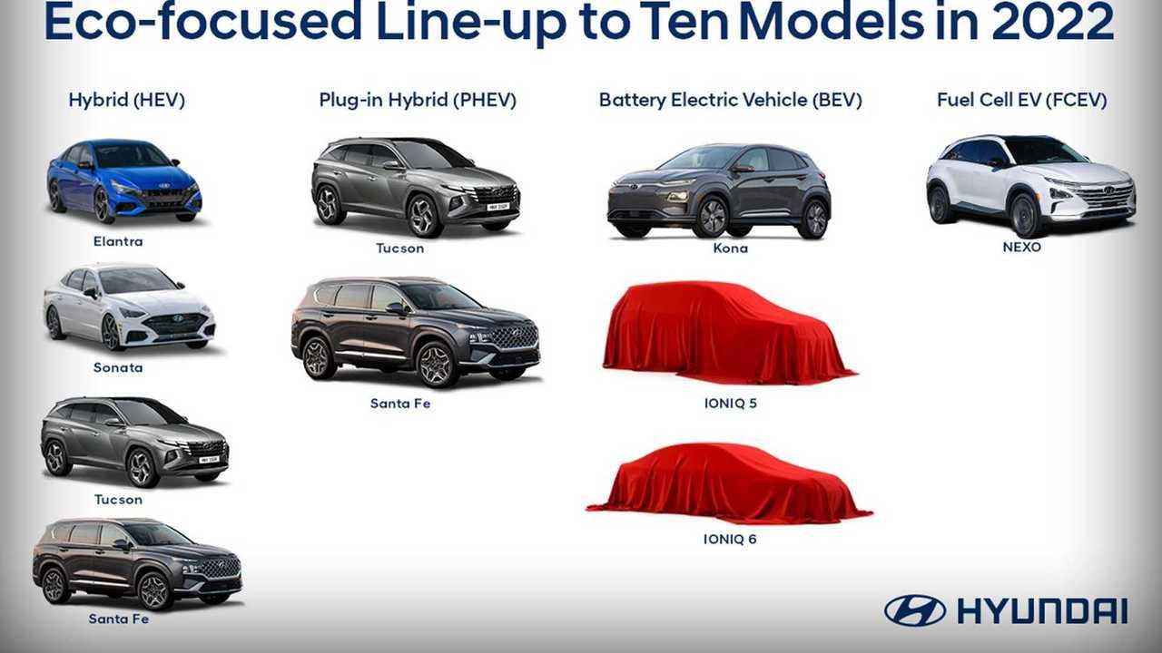 «Экологическая» стратегия Hyundai.