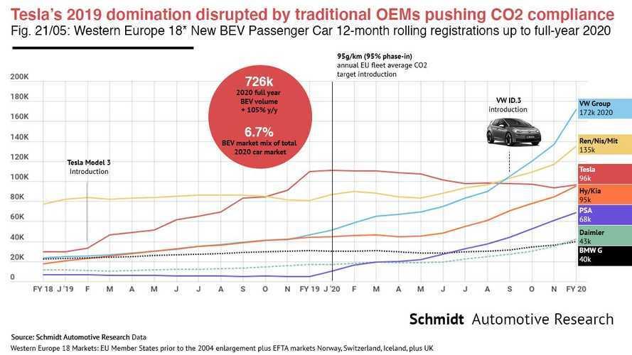 2020'de Avrupa'da en çok elektrikli otomobil satan üretici hangisiydi?