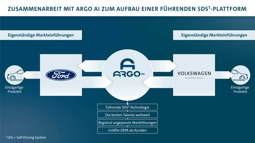 Kooperation von VW und Ford: Pressekonferenz am 12. Juli 2019