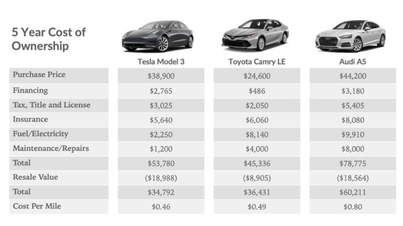 Here's How Tesla Model 3 Is Cheaper To Own Than Toyota Camry