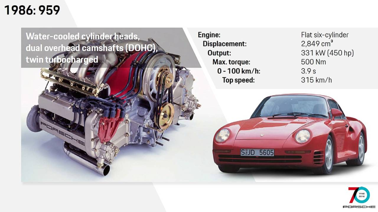 See How The Porsche 911 Has Evolved Through Years 993 Varioram Engine Diagram 1986 959