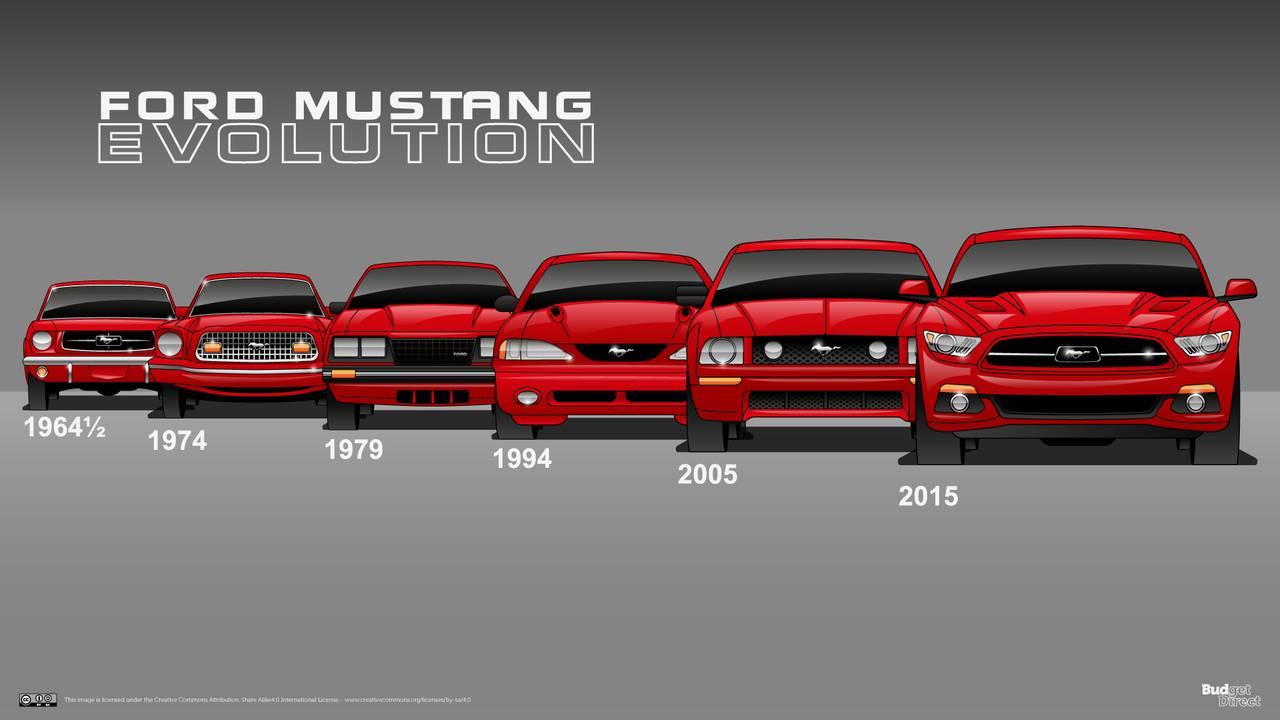 6 generation ford mustang family photo shows pony car evolution