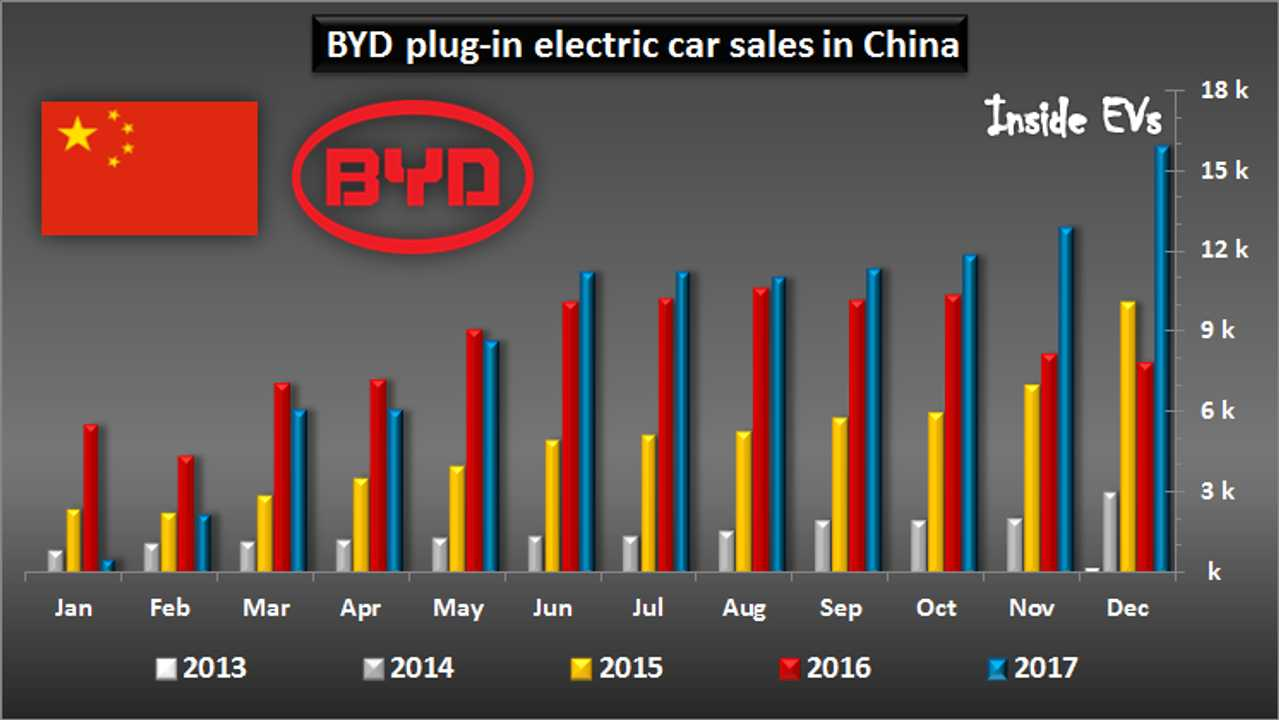 BYD #1 In World For Plug-In Electric Car Sales In 2017, Beats Tesla Again