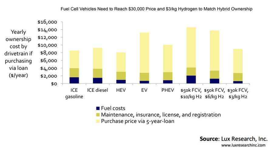Lux Research: Fuel Cell Vehicles Most Costly To Fuel, EVs & PHEVs Cheapest