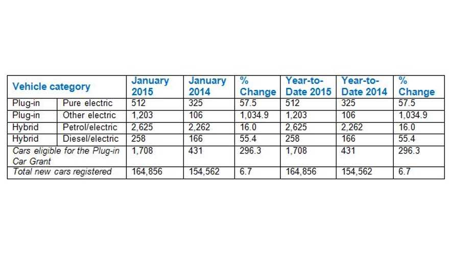 Check This Out! UK Plug-In Electric Car Sales Up Big Time In January