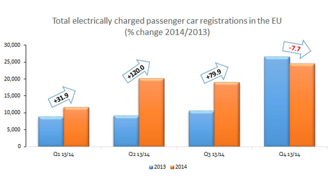 ACEA Reports 75,331 Electric Cars Registered In EU In 2014 (Up 37%)