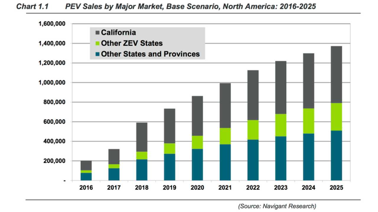 Navigant Predicts Plug-In Sales Will Grow By 62% This Year In North America