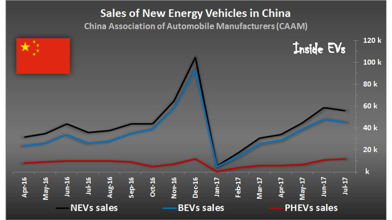 China Posts Strong July For Plug-In Sales, Buick Velite 5 (aka Volt) Debuts Well