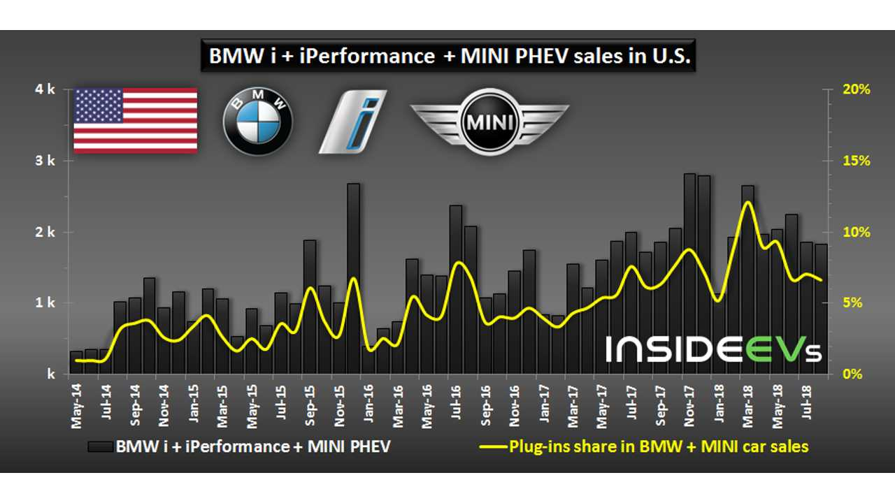 BMW plug-in electric sales in U.S. – August 2018