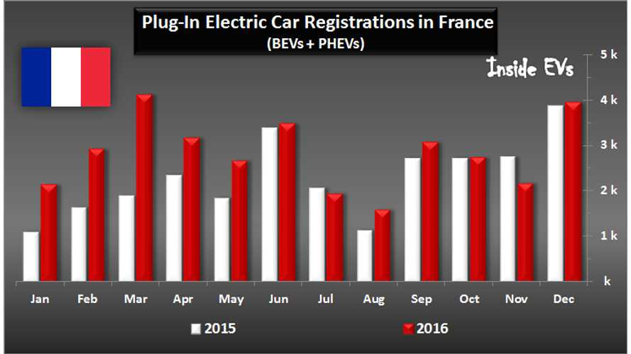 France Set EV Sales Records In 2016 With More Than 33,000 Plug-Ins Sold