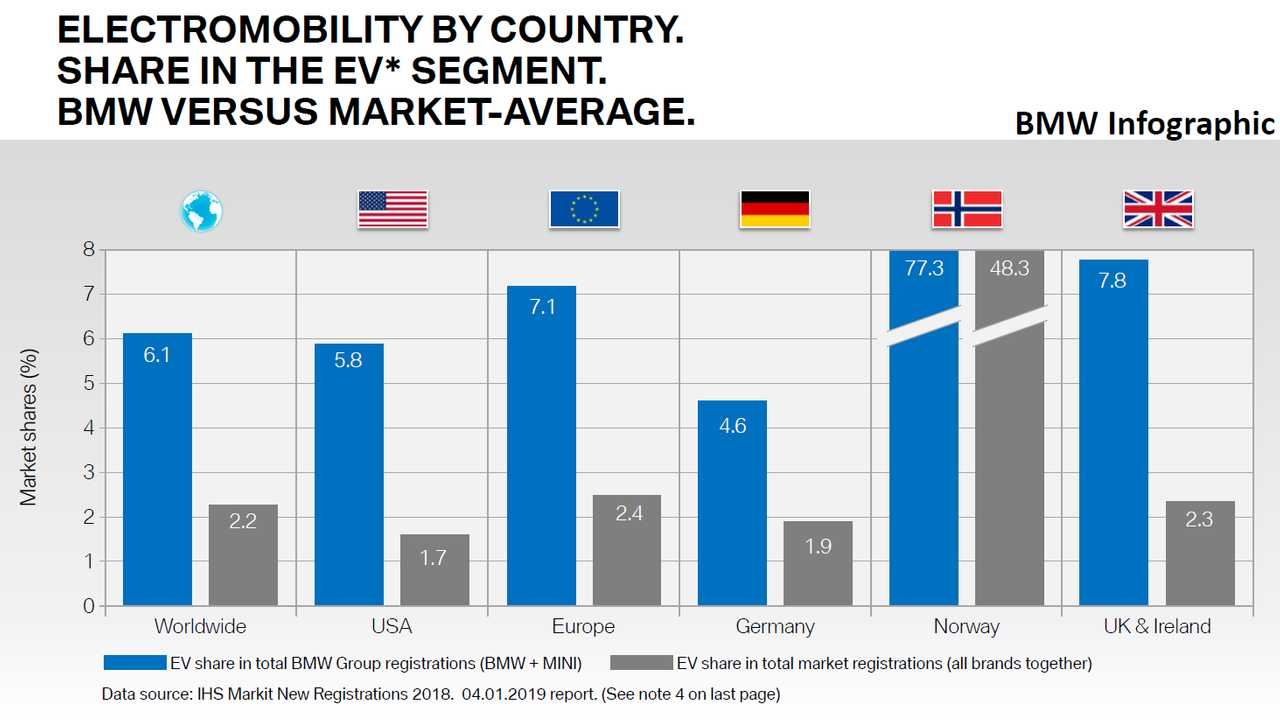 BMW Electromobility By Country. Share In The EV Segment. BMW Versus Market-Average. Year 2018