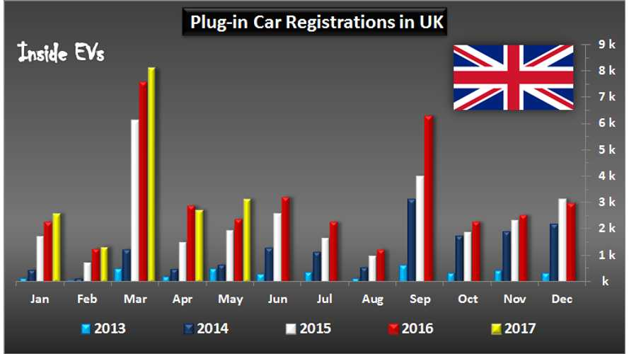 Plug-In Vehicles Sales In UK Up 32% In May