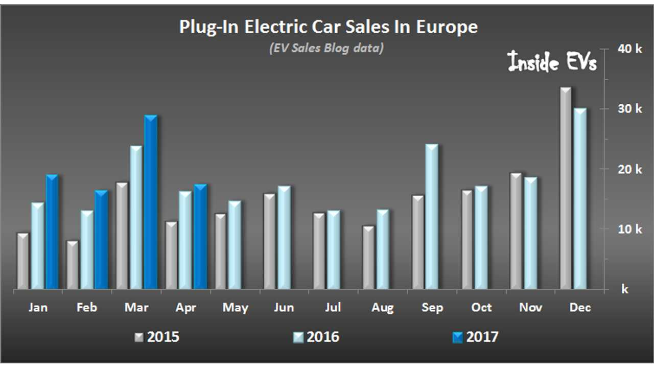 European Plug-In Car Sales Up In April By 6%, Still On Track For 250K In 2017