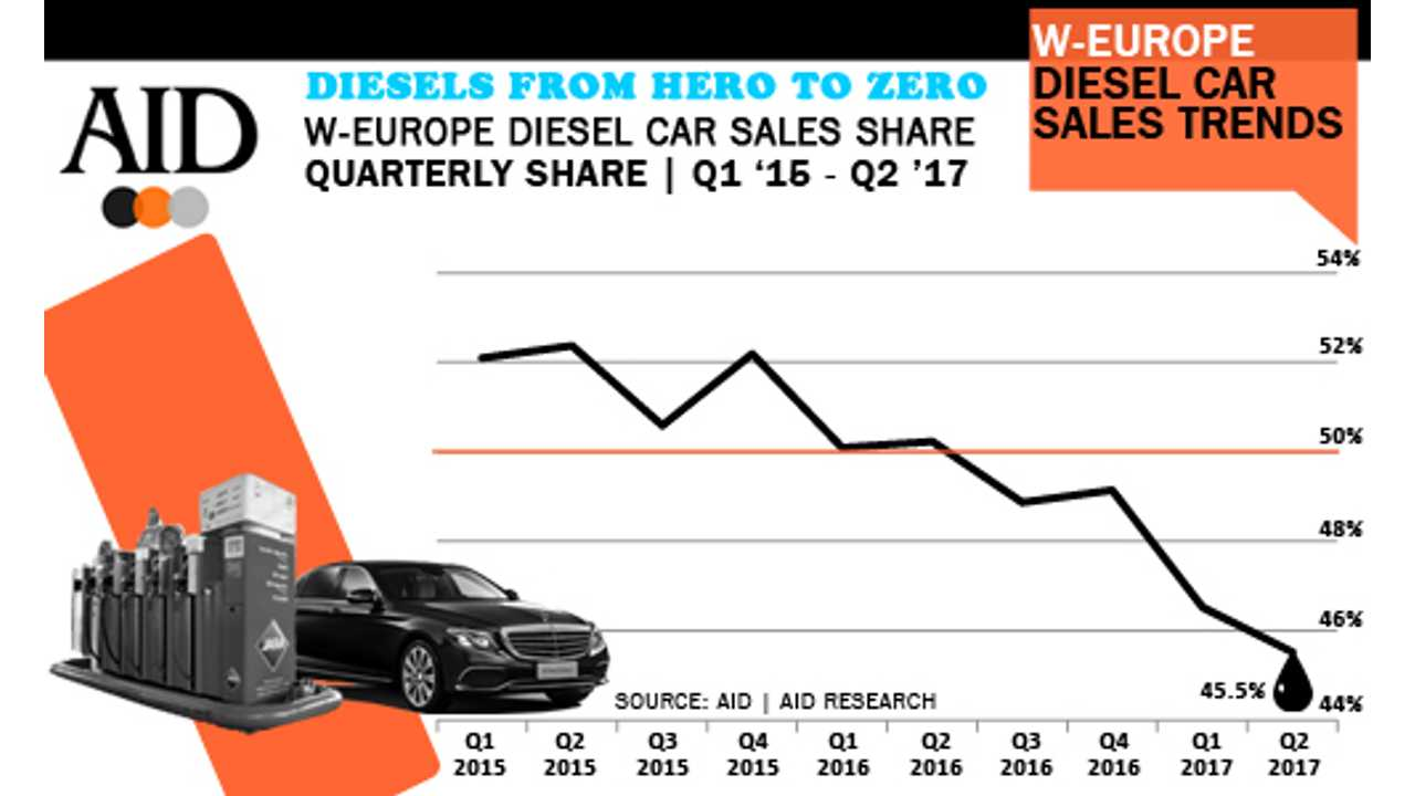 Consumers eroding confidence in diesels - <a href=
