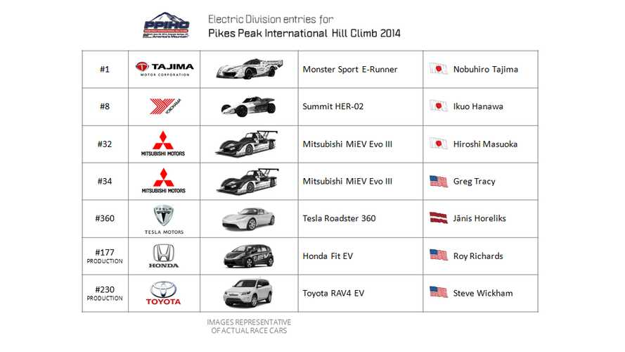 2014 Pikes Peak International Hill Climb - Electric Division - Entries List