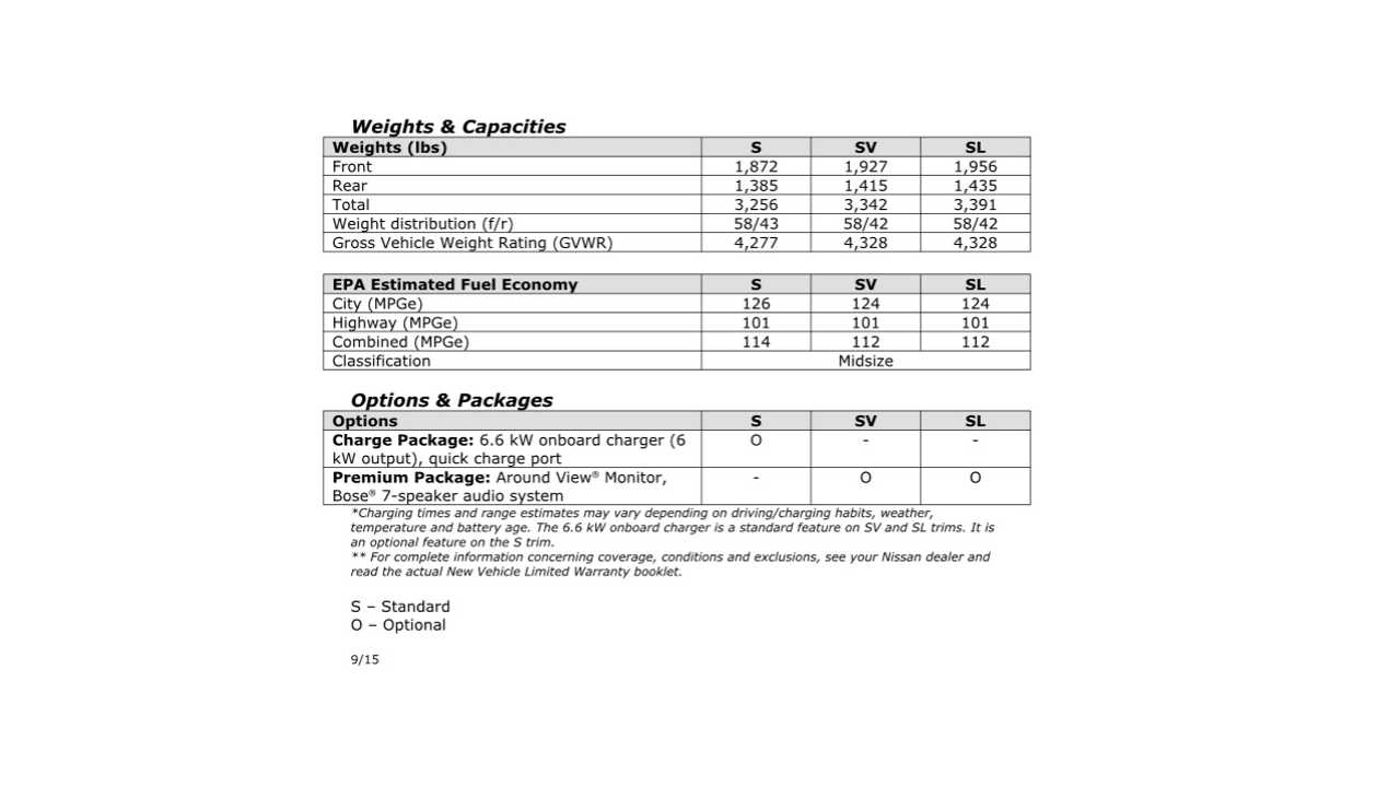 2016 Nissan LEAF Specs - Page 4 (click to enlarge)