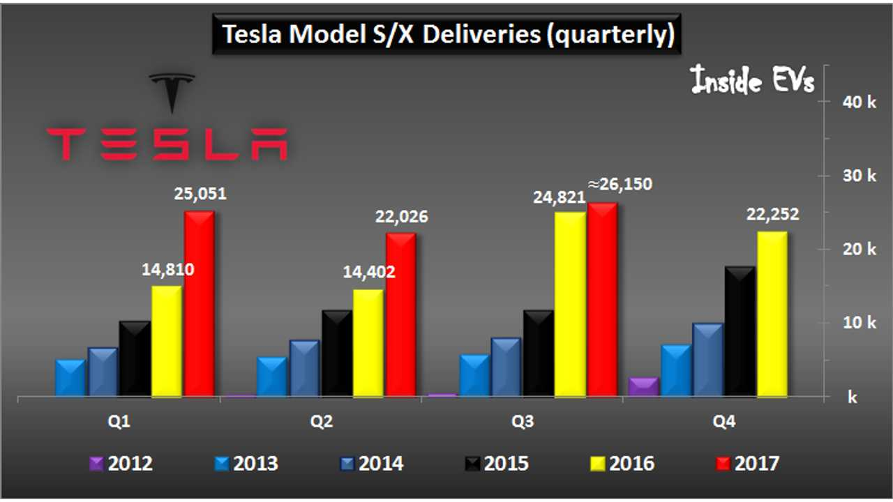Tesla Has Delivered More Than 250,000 EVs, ~55% In The U.S.