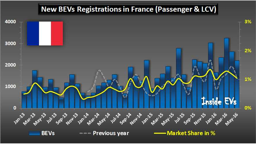All-Electric Car Sales In France Up By 57% To Over 2,200