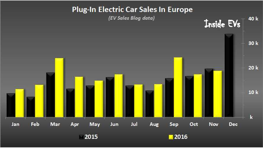 189,000 Plug-In Cars Sold In Europe, On Track For Over 200,000 In 2016