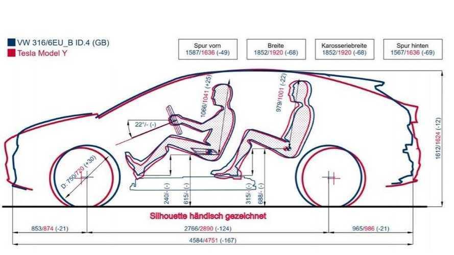 Volkswagen ID.4 contro Tesla Model Y: è subito sfida