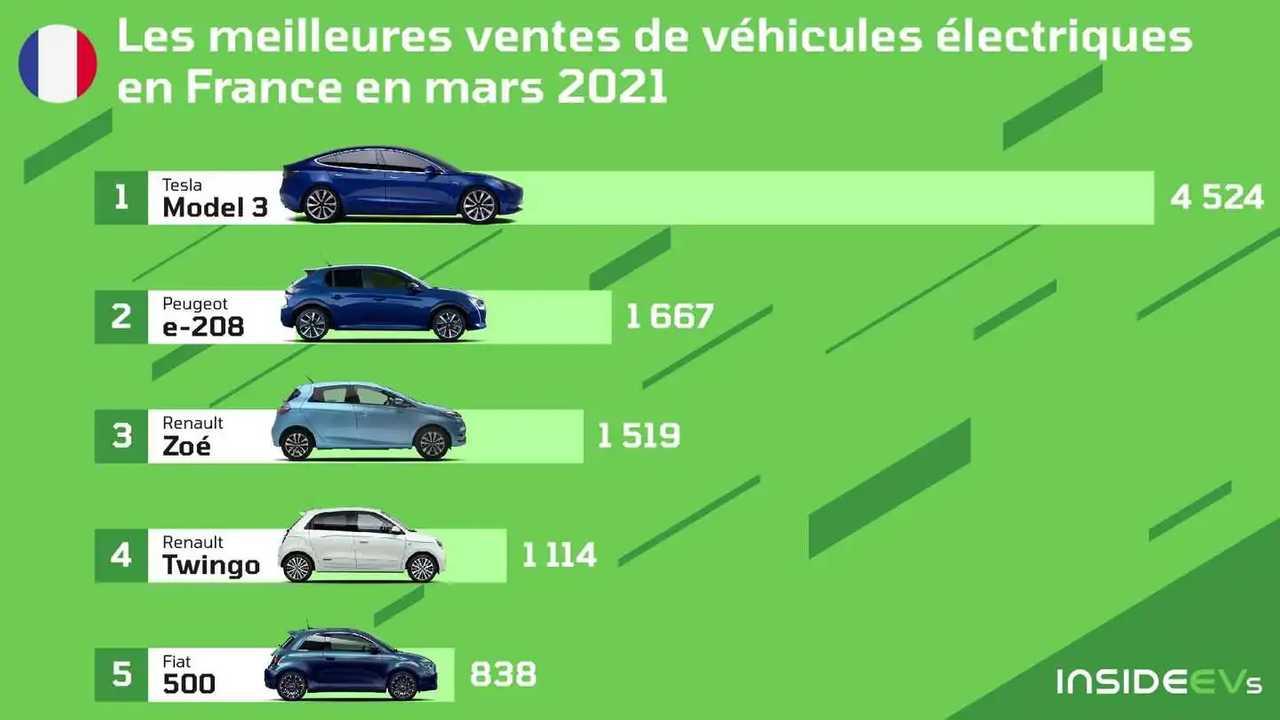 La Tesla Model 3 est la voiture électrique la plus vendue en France en mars 2021