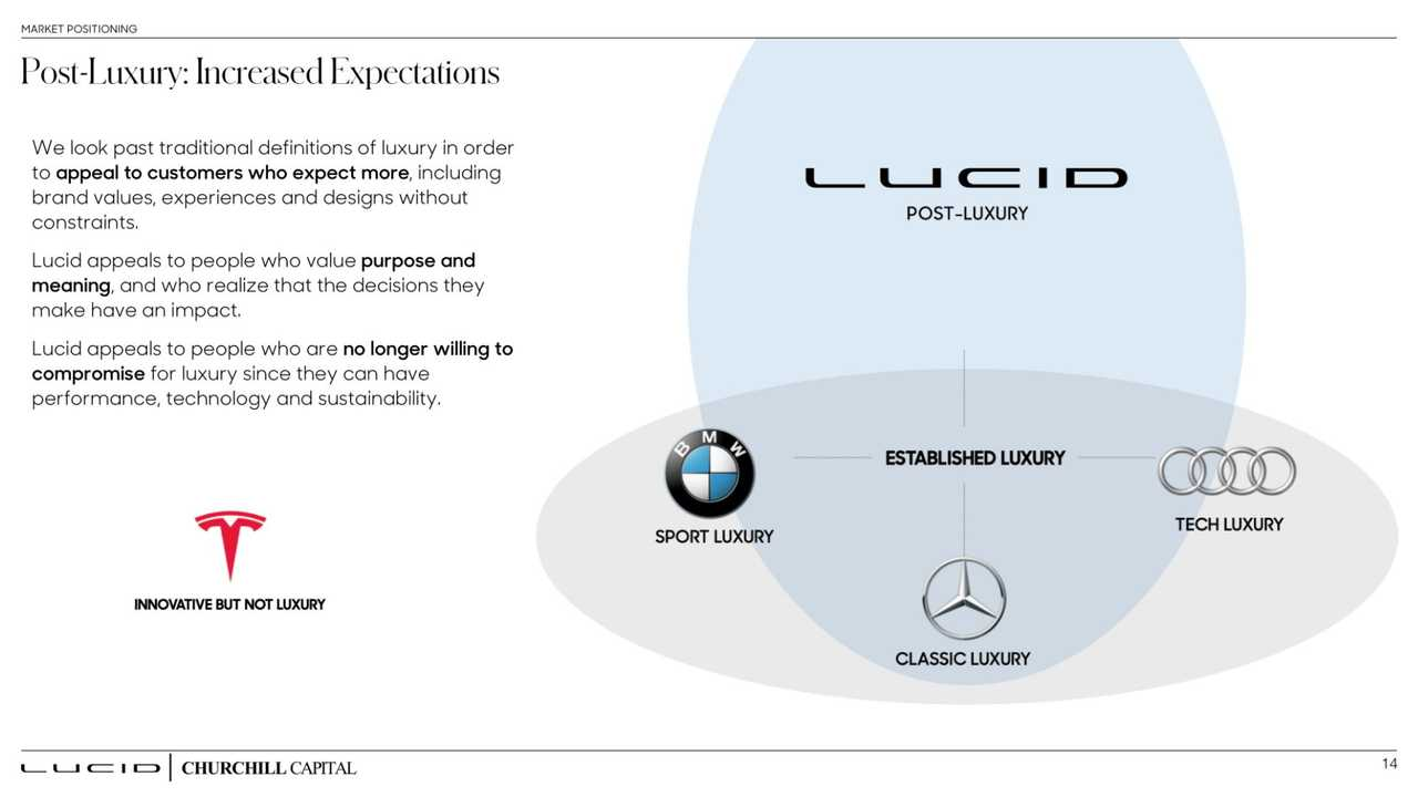 Lucid Investor Deck Holds A Treasure In Terms Of Information About The Company