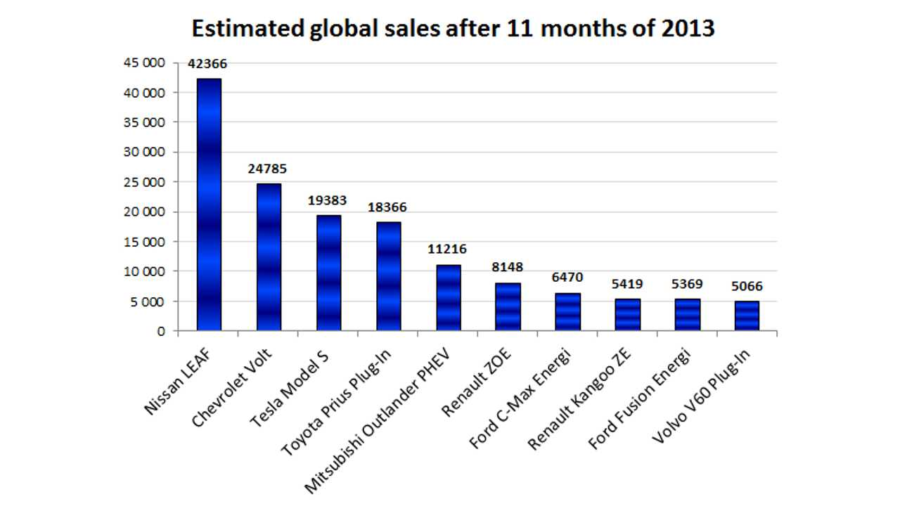 Global Sales Of Top 10 Plug-Ins Already Above 20,000 Units A Month