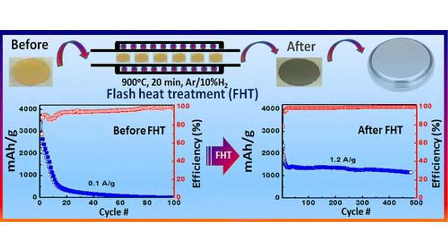 University of Waterloo Develops Flash Heat Treatment Process For Si-Based Anodes For Li-ion Batteries