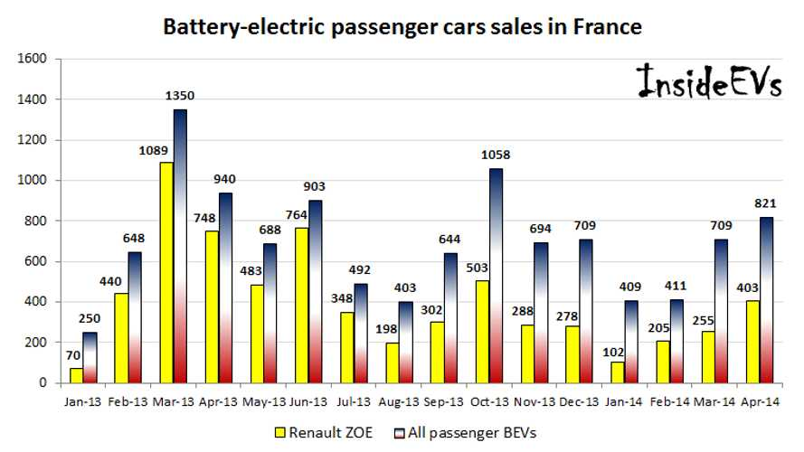 France Pure Electric Vehicle Sales Report April 2014