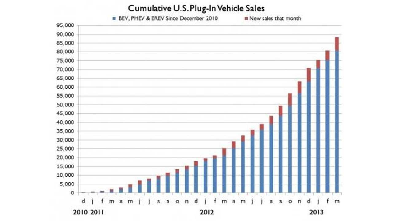 Cumulative US Plug-In Vehicle Sales Chart Shows Incredibly Predictable Exponential Growth