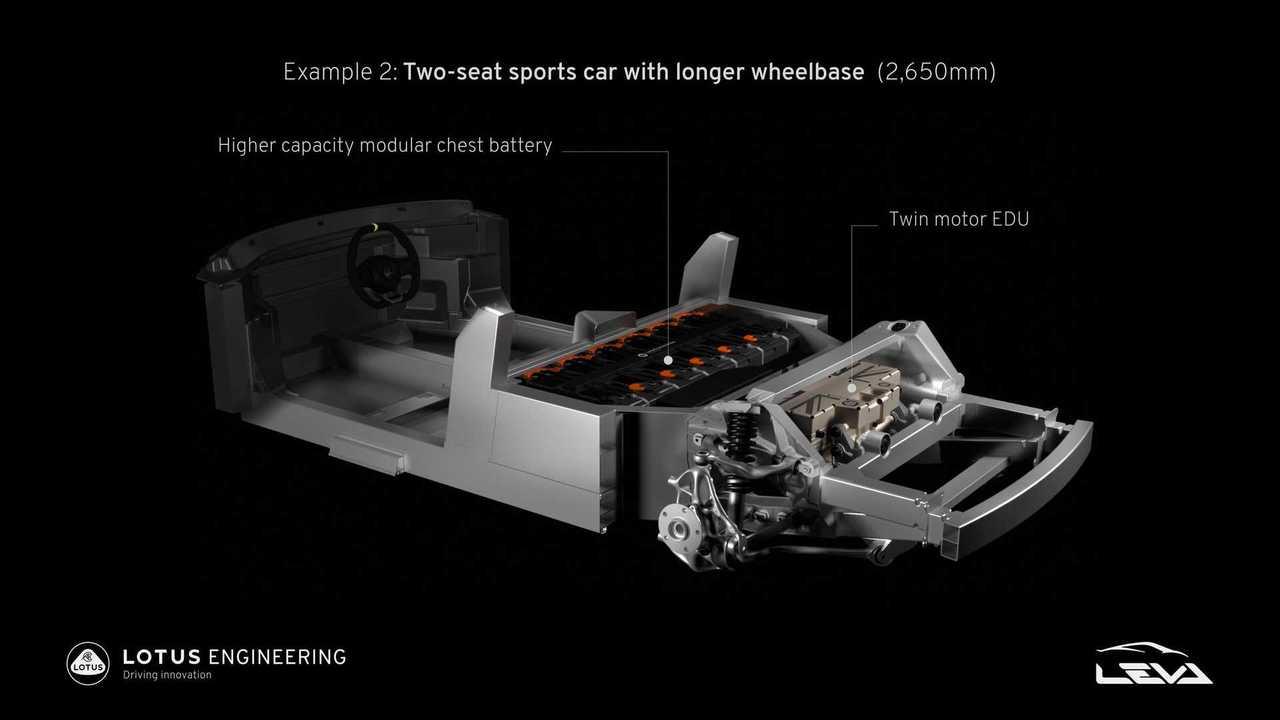 La piattaforma per la Lotus sportiva elettrica
