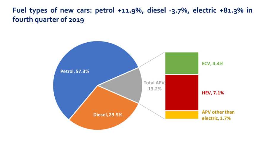 Q4 2019 Europe car sales: decline of diesel, rise of EVs