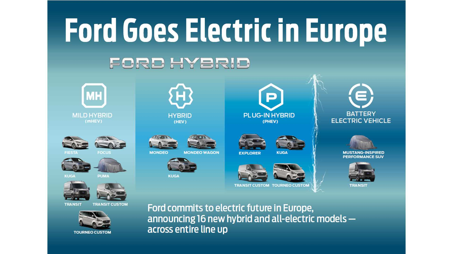 Ford Goes Electric In Europe Bold Electrification Plans Announced
