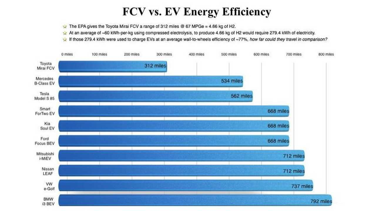 Hydrogen Fuel Cell Toyota Mirai Energy Efficiency Compared TO BEVs