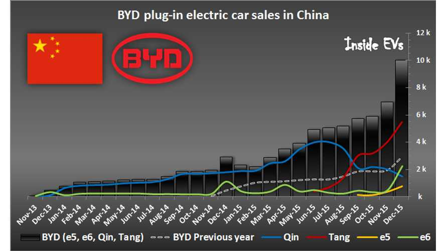BYD Strikes In China With More Than 10,000 Plug-In Electric Car Sales In December 2015
